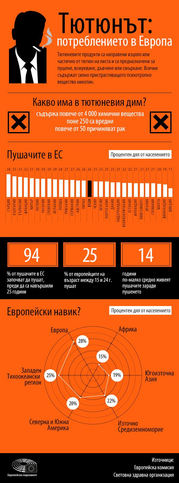 Смъртоносен навик: новите правила на ЕС за тютюневите продукти влизат в действие от утре