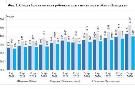 Средната брутна работна заплата в обл. Пазарджик за декември-2020 е 1156 лв