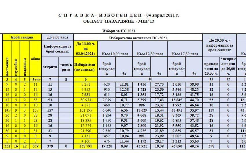 РИК: Справка по общини и закриване изборния ден 04-04-2021 г. Област Пазарджик – МИР 13